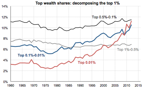 Top wealth shares: decomposing the top 1%