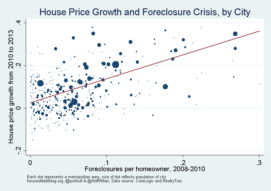 House Price Growth and Forecloseure Crisis by City