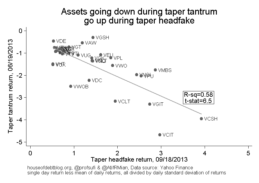 Assets going down during taper tantrum group during taper headfake