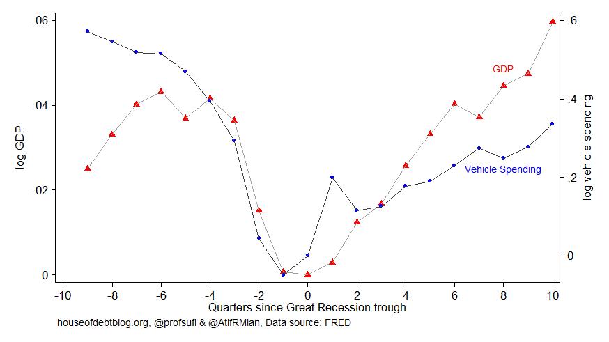 Quarters since Great Recession trough