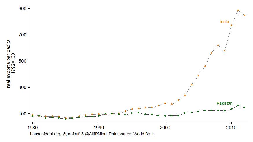 Real exports per capita