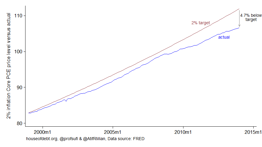 Inflation core PCE price level versus actual