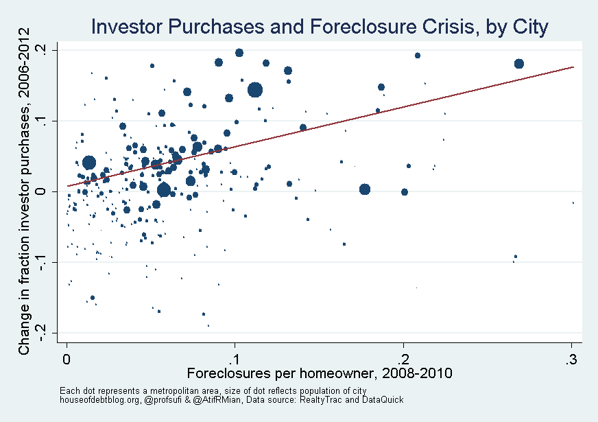 Investor Purchases and Foreclosure Crisis by City