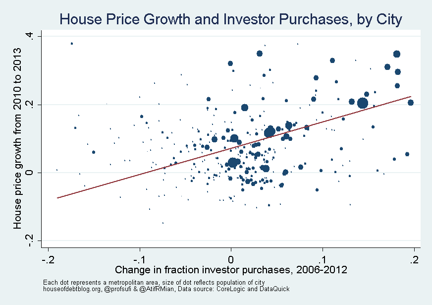 House Price Growth and Investor Purchases by City