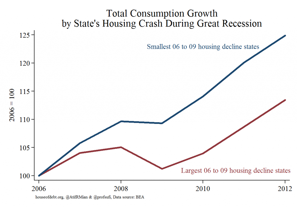 Total Consumption Growth by State's Housing Crash During Great Recession