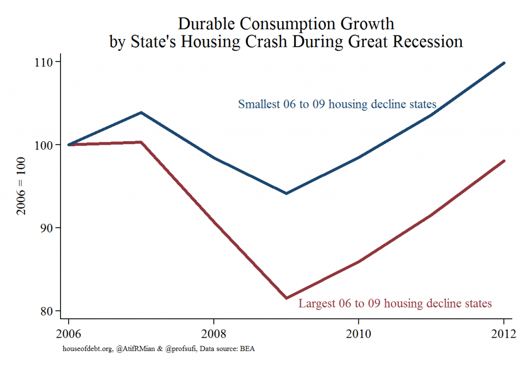 Durable Consumption Growth by State's Housing Crash During Great Recession