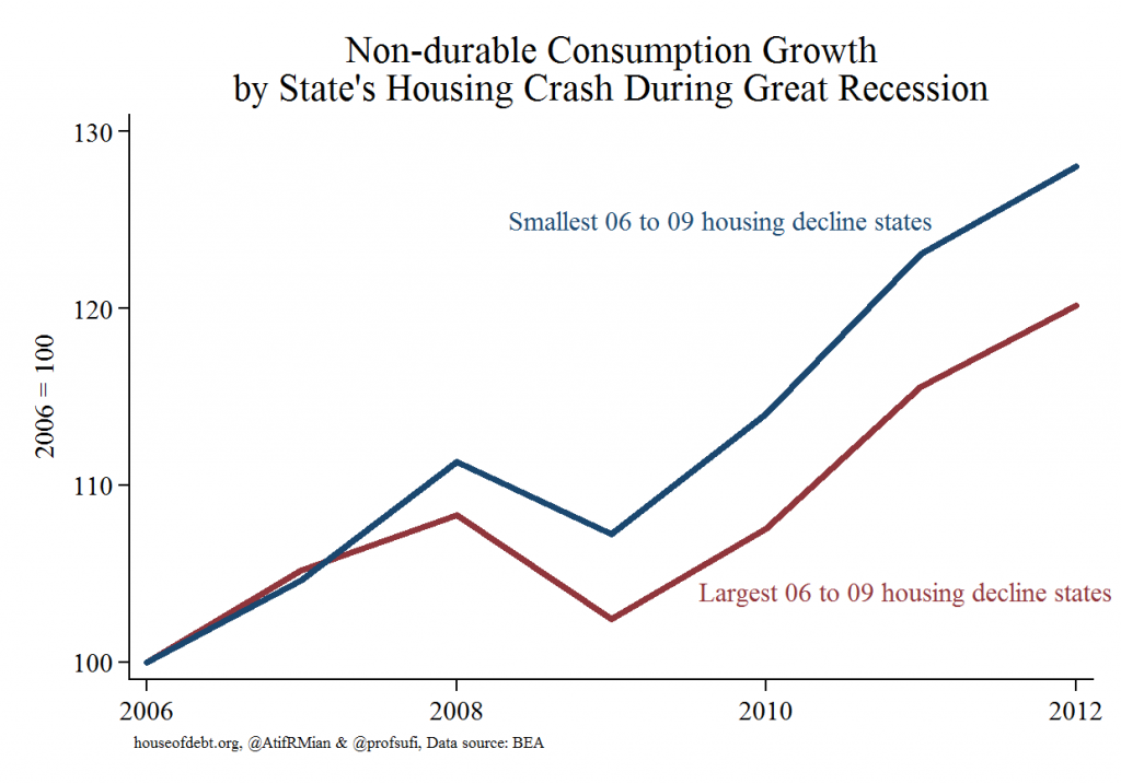 Non-durable Consumption Growth by State's Housing Crash During Great Recession