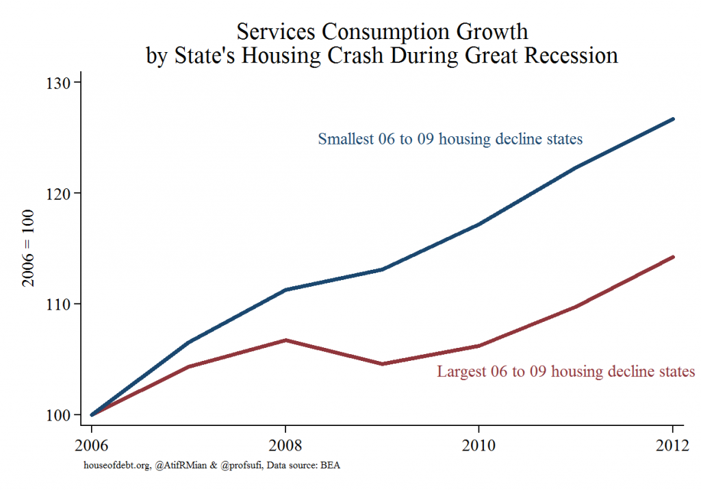 Service Consumption Growth by State's Housing Crash During Great Recession