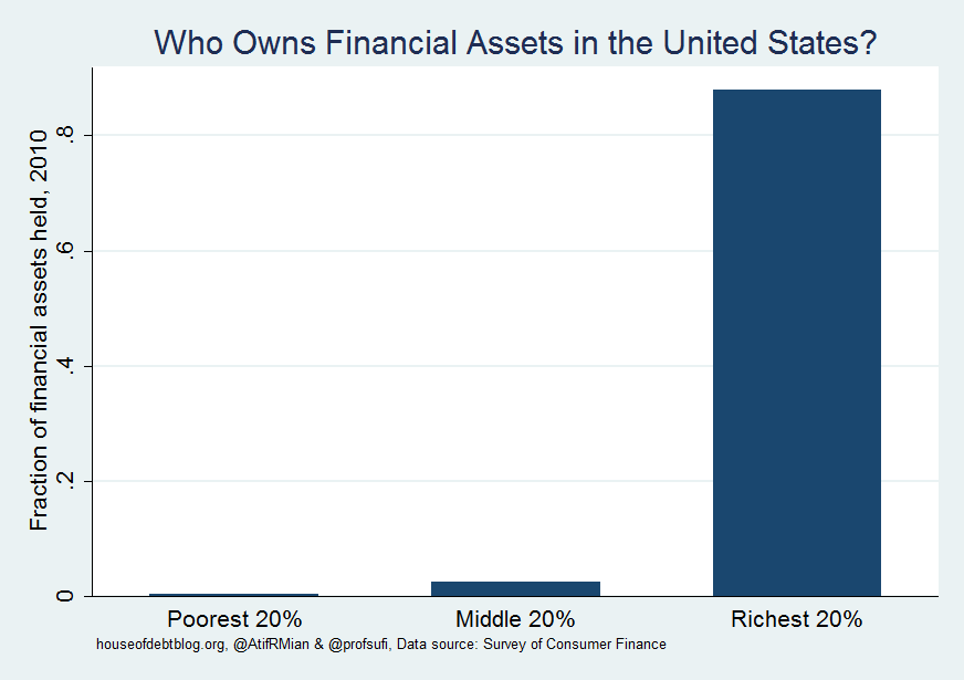 financial assets held by different fractions of the US population