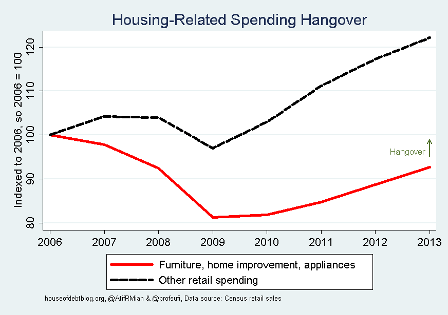 The Great Housing Hangover