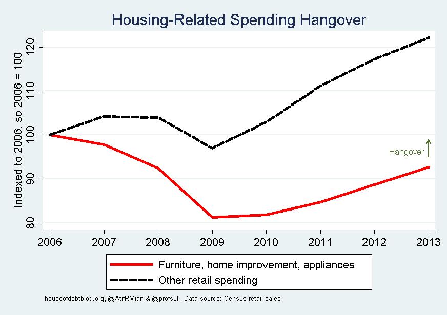 Housing-related Spending Hangover