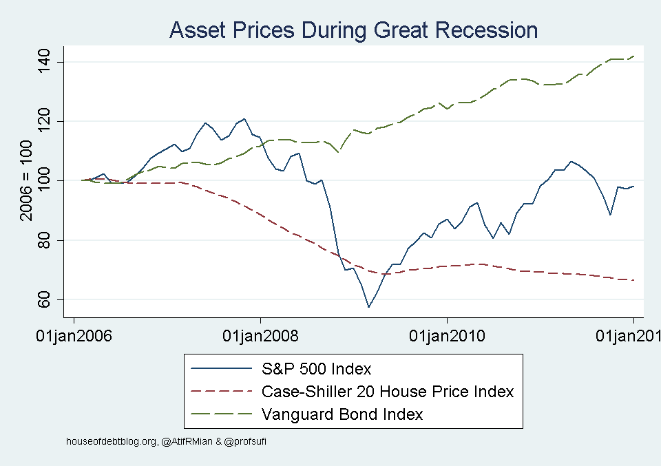 Asset Prices During Great Recession