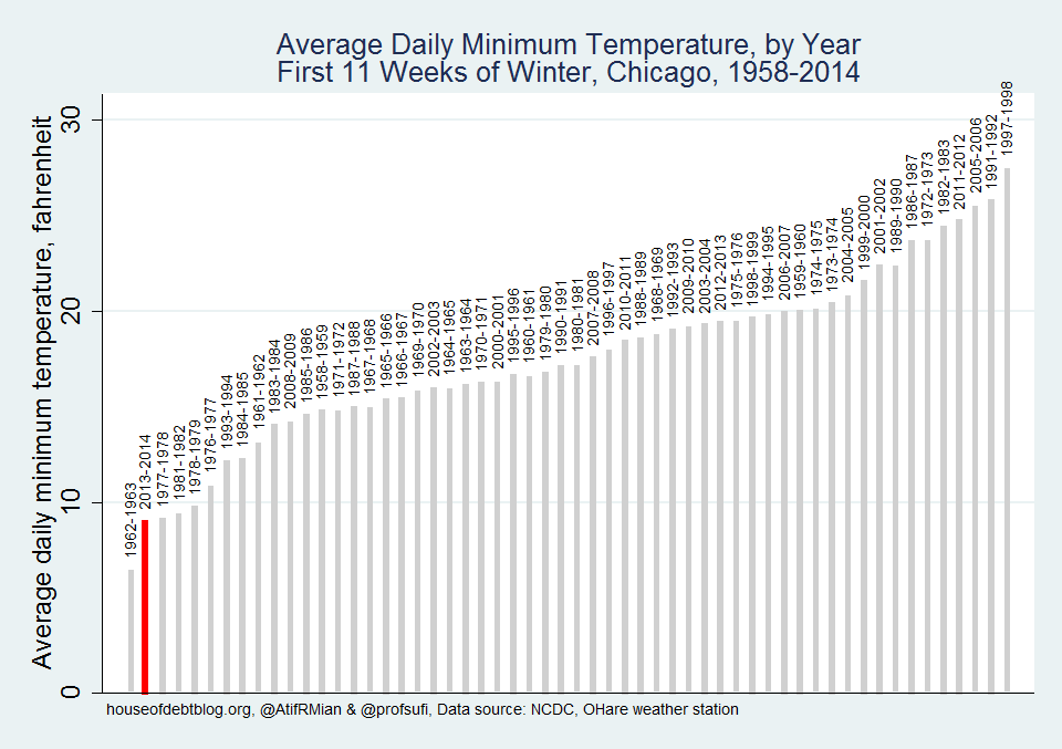Average Daily Minimum Temperature by Year
