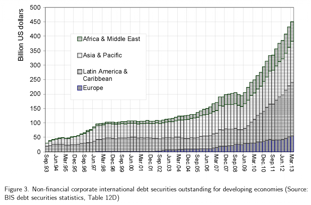Outstanding international debt securities for developing countries