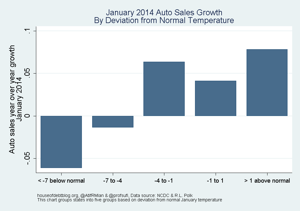 January 2014 Auto Sales Growth By Deviation from Normal Expenditure