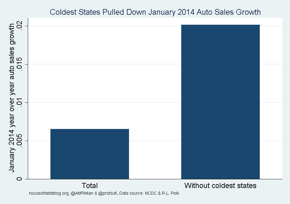 Coldest States Pulled Down January 2014 Auto Sales Growth