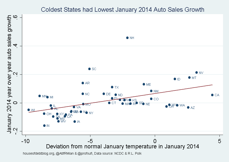 Coldest States had lowest January 2014 Auto Sales Growth