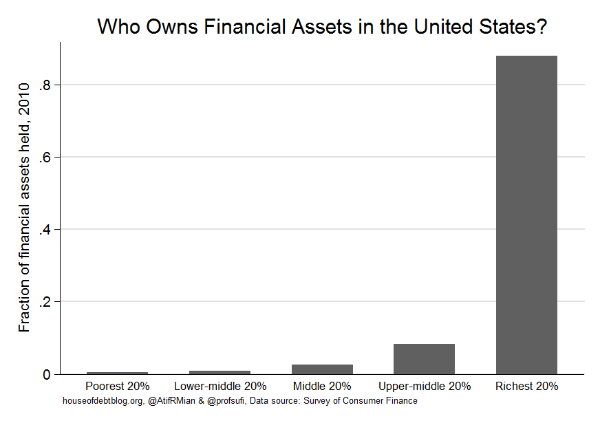Who owns financial assets in the United States
