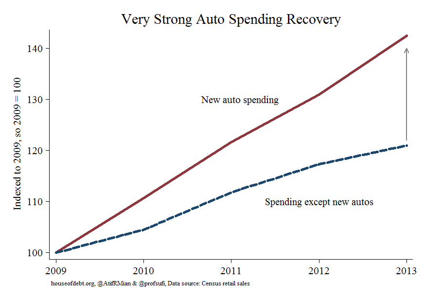 Very Strong Auto Spending Recovery