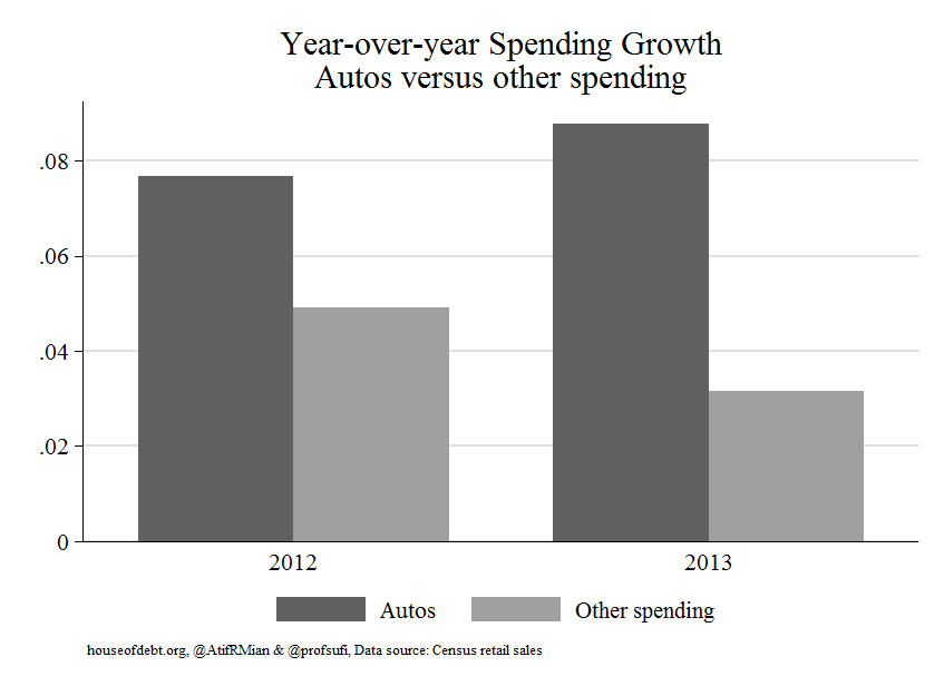 Year-over-year Spending Growth Autos versus other spending