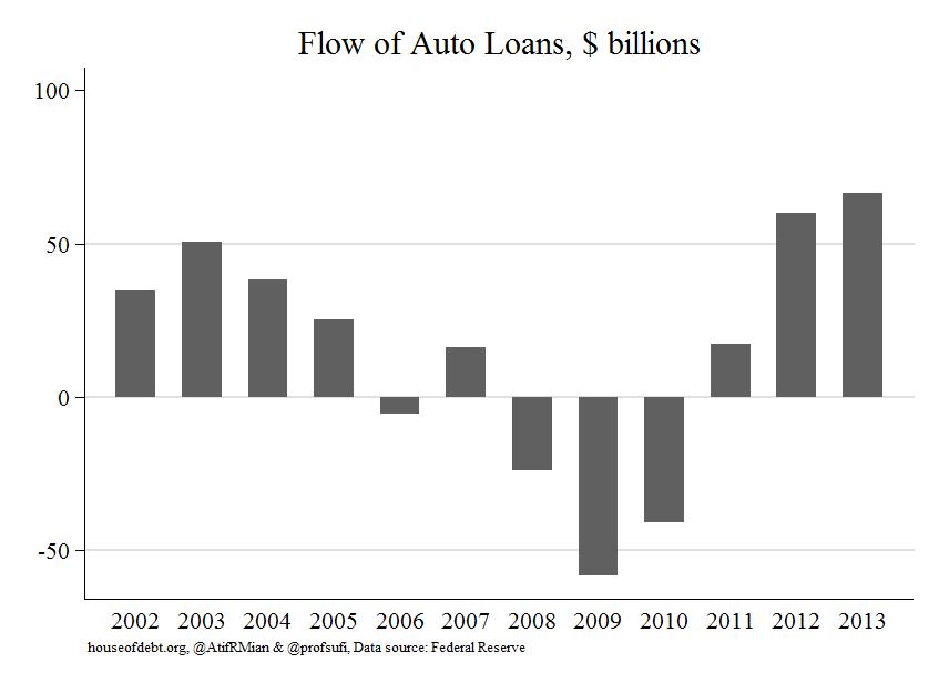 Flow of Auto Loans