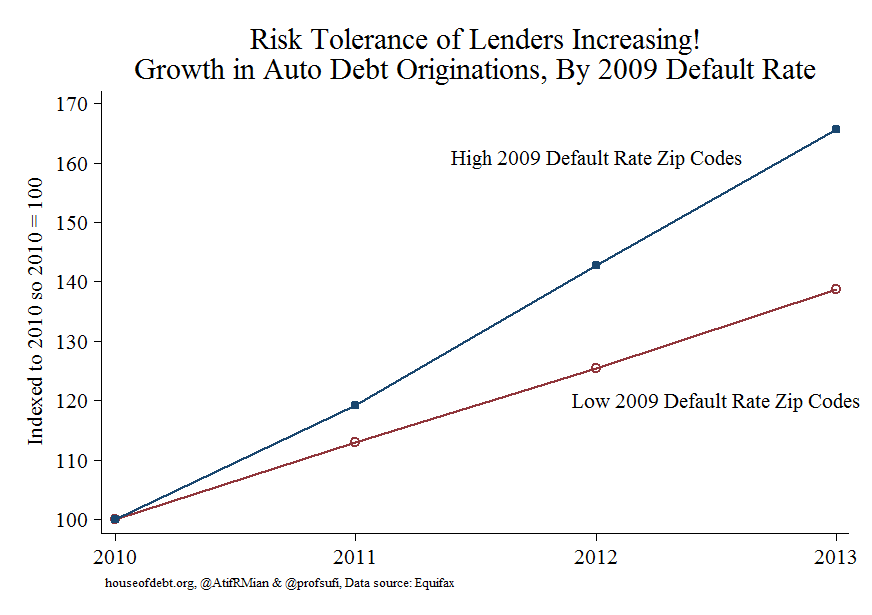 Risk Tolerance of Lenders Increasing Growth in Auto Debt Originations