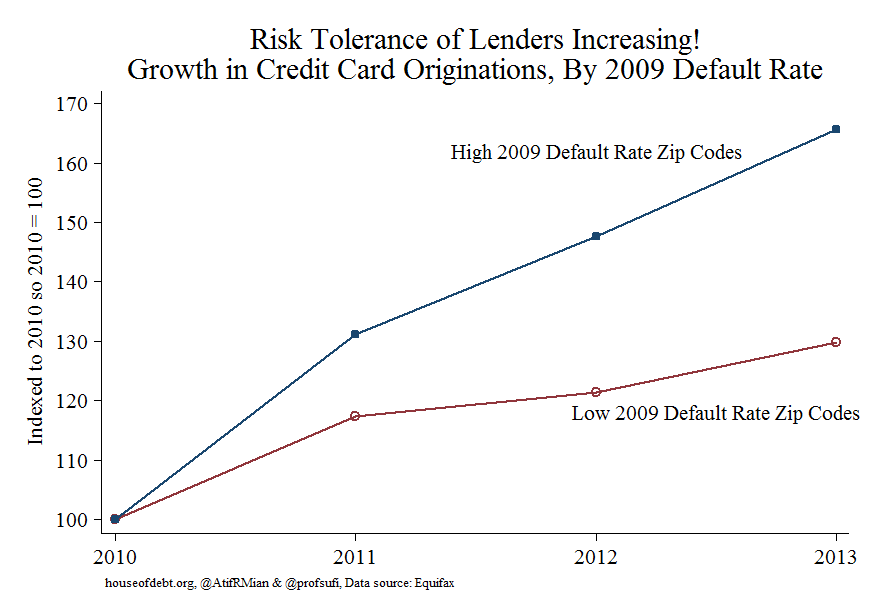 Risk Tolerance of Lenders Increasing Growth in Credit Card Originations