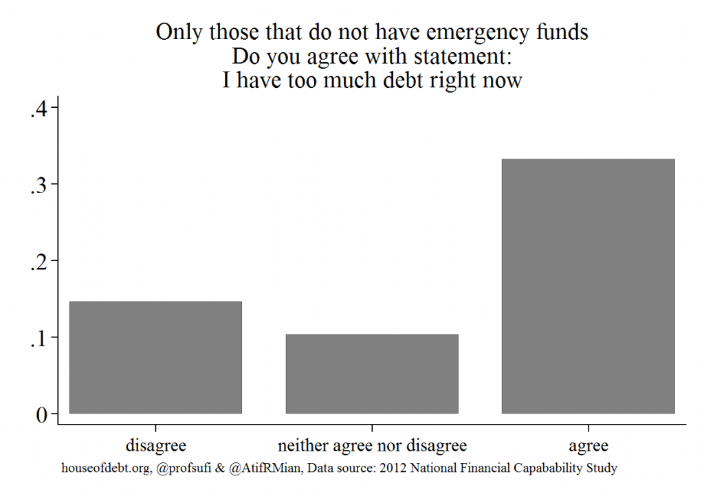 Do you have too much debt for those that do not have emergency funds