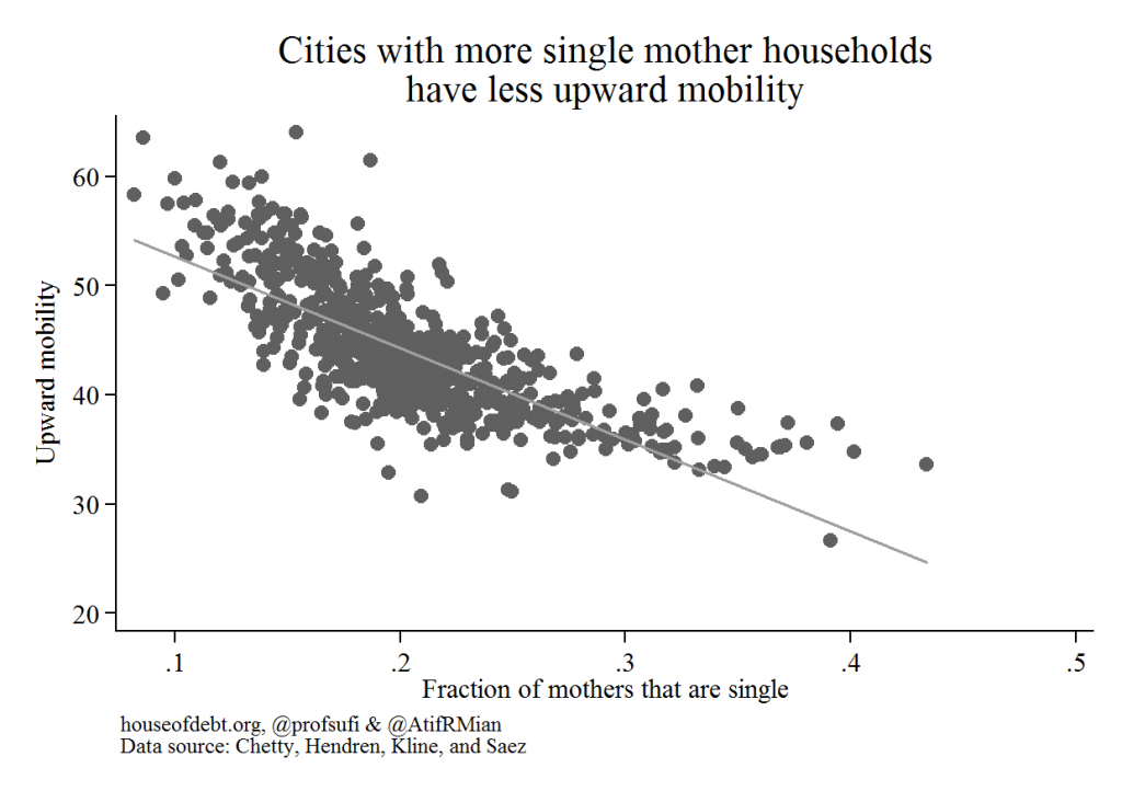 Cities with more single mother households have less upward mobility