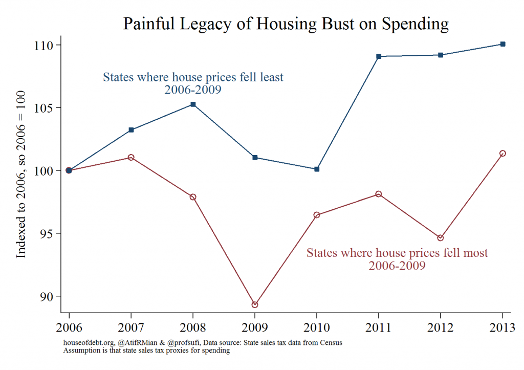 Painful Legacy of Housing Bust on Spending