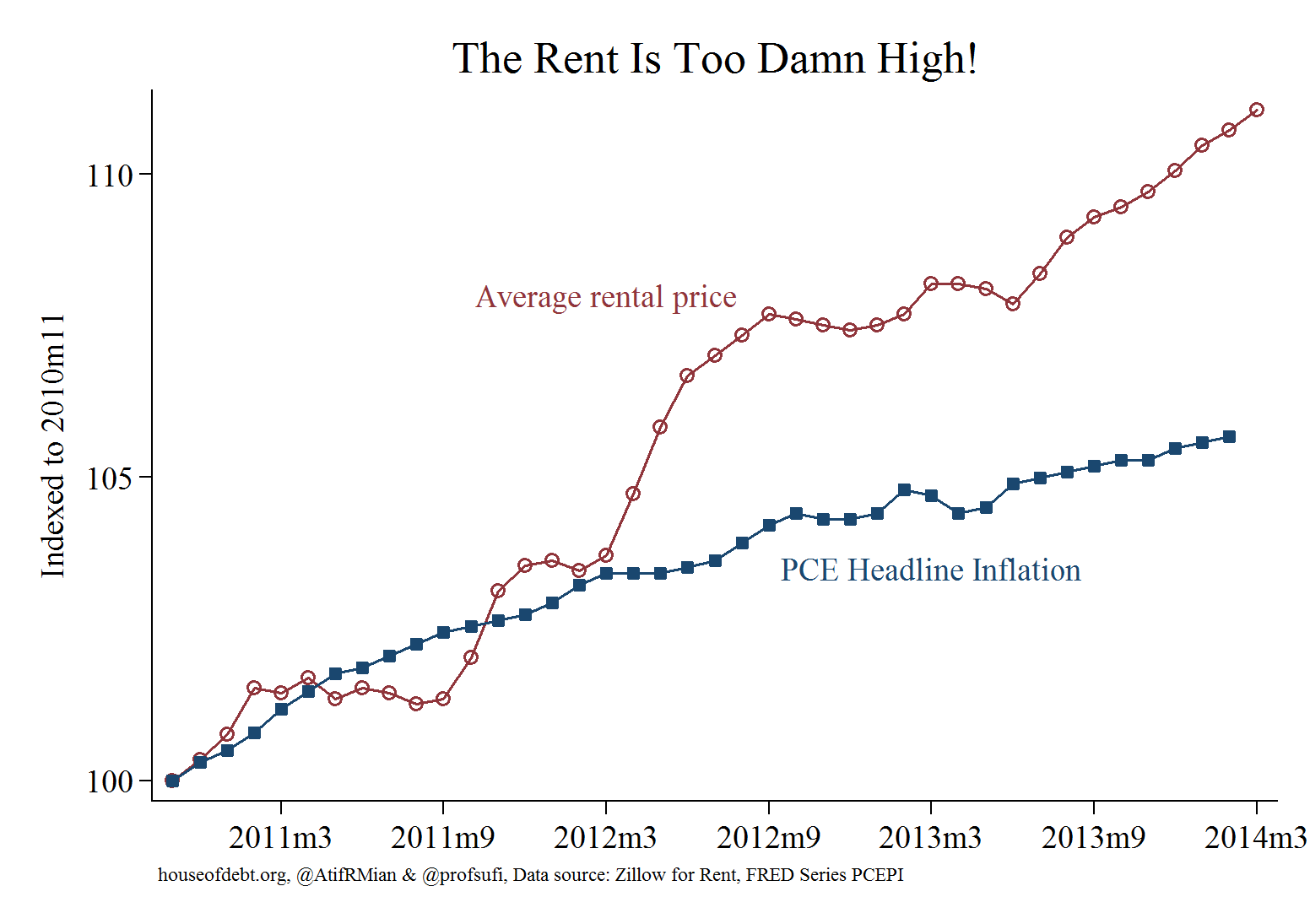 Where Is the Rent Too Damn High?