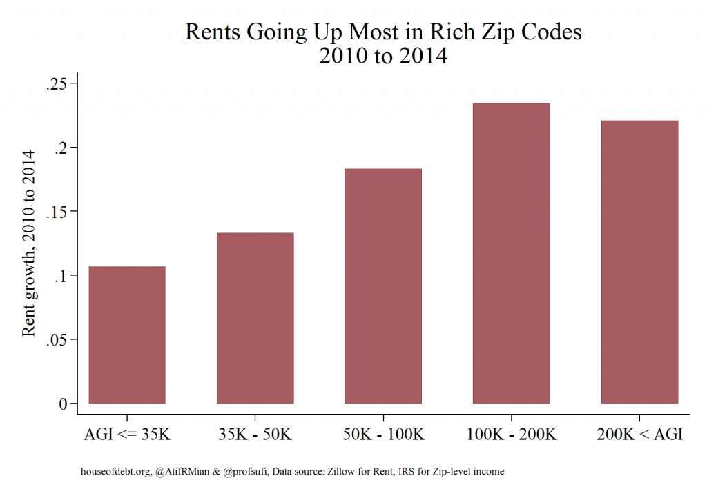 Rents Going Up Most in Rich Zip Codes 2010 to 2014