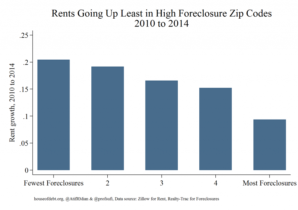 Rents Going Up Least in High Foreclosure Zip Codes 2010 to 2014