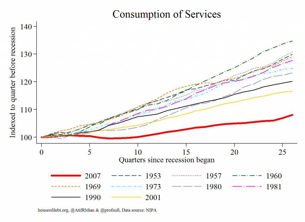 Consumption of Services