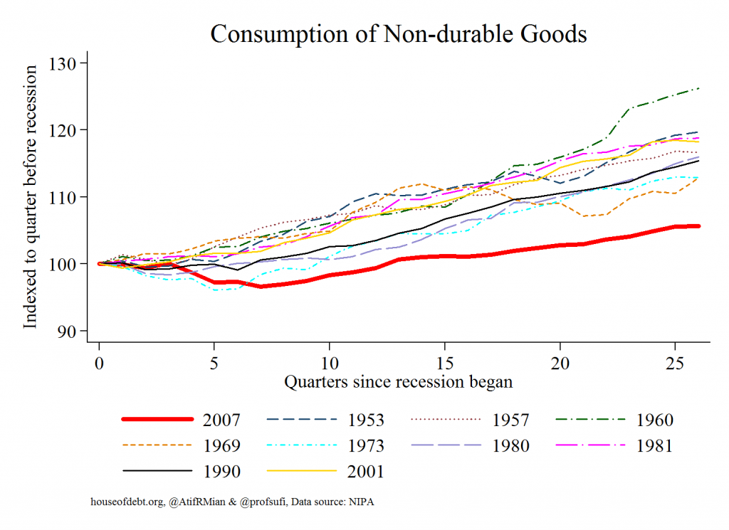 Consumption of Non-durable Goods
