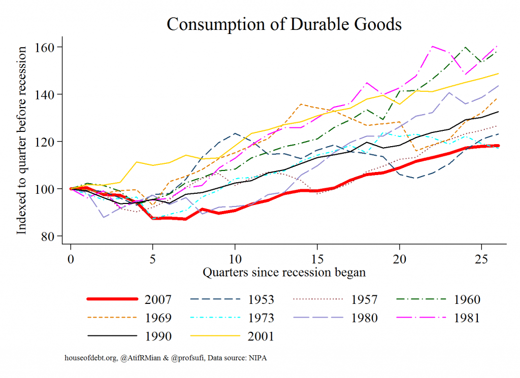 Consumption of Durable Goods