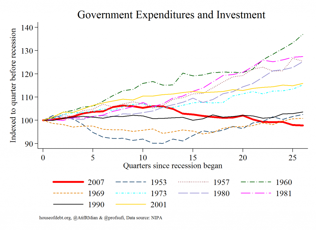 Government Expenditures and Investment