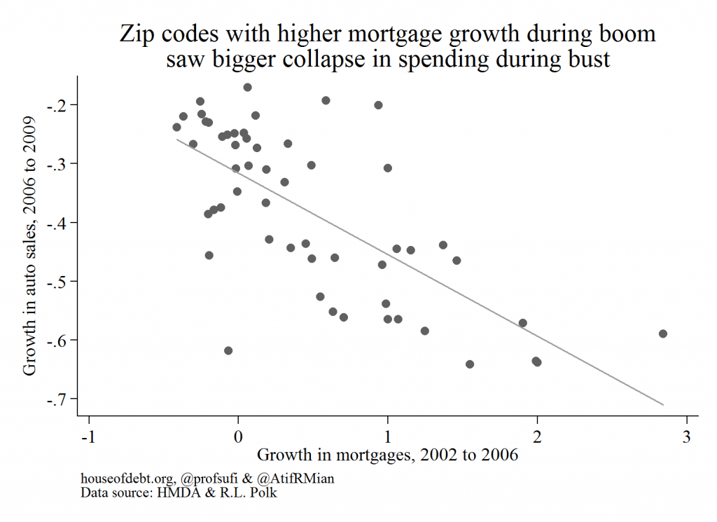 Zip codes with higher mortgage growth