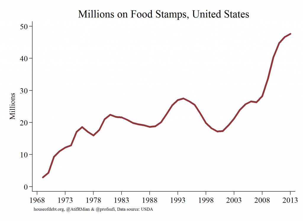 Millions on Food Stamps