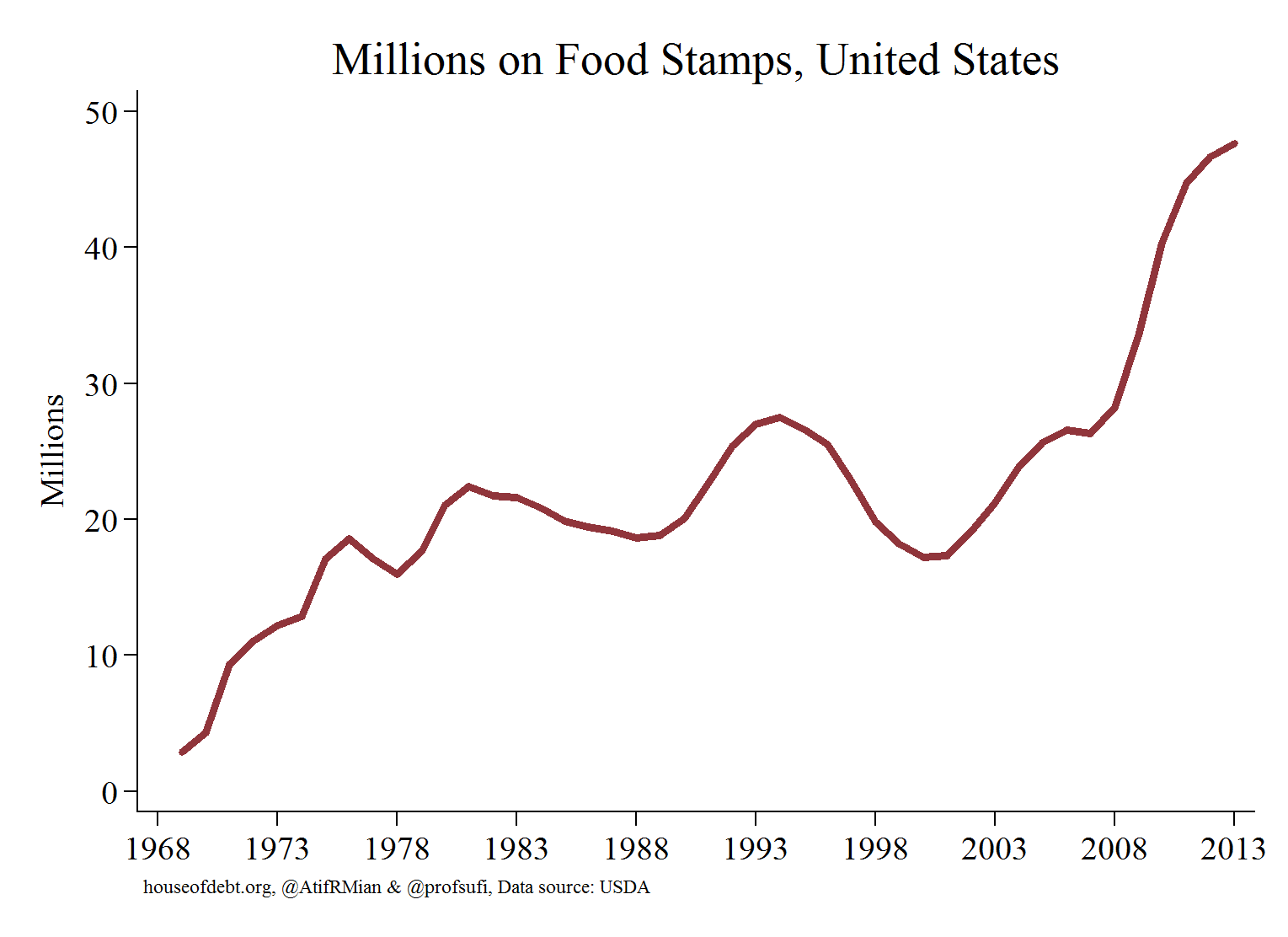 Food Stamps and Failed Economic Policies