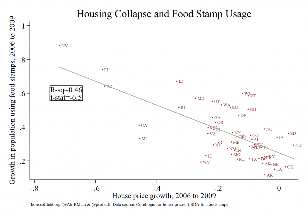 Housing Collapse and Food Stamp Usage