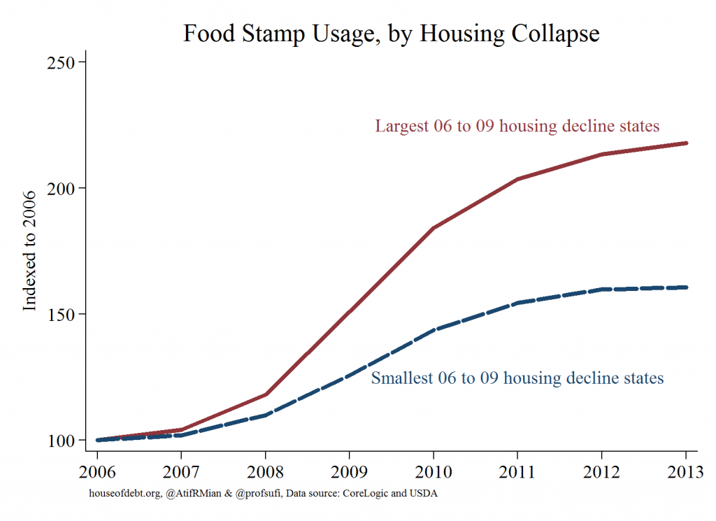 Food Stamp Usage by Housing Collapse