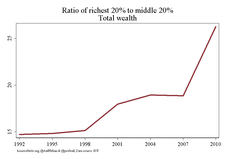 Ratio of richest 20% to middle 20%