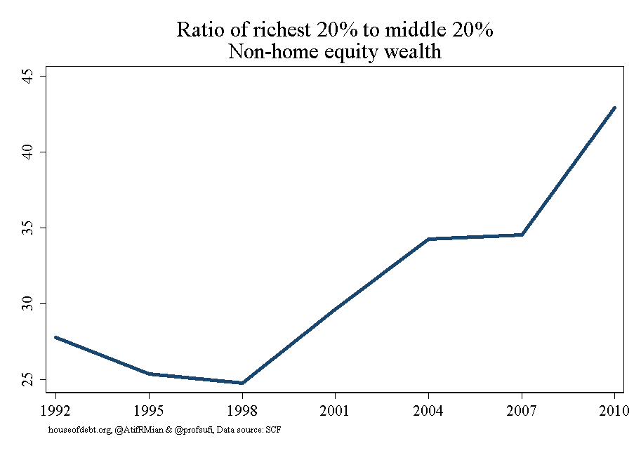 Ratio of richest 20% of middle 20% Non-home equity wealth