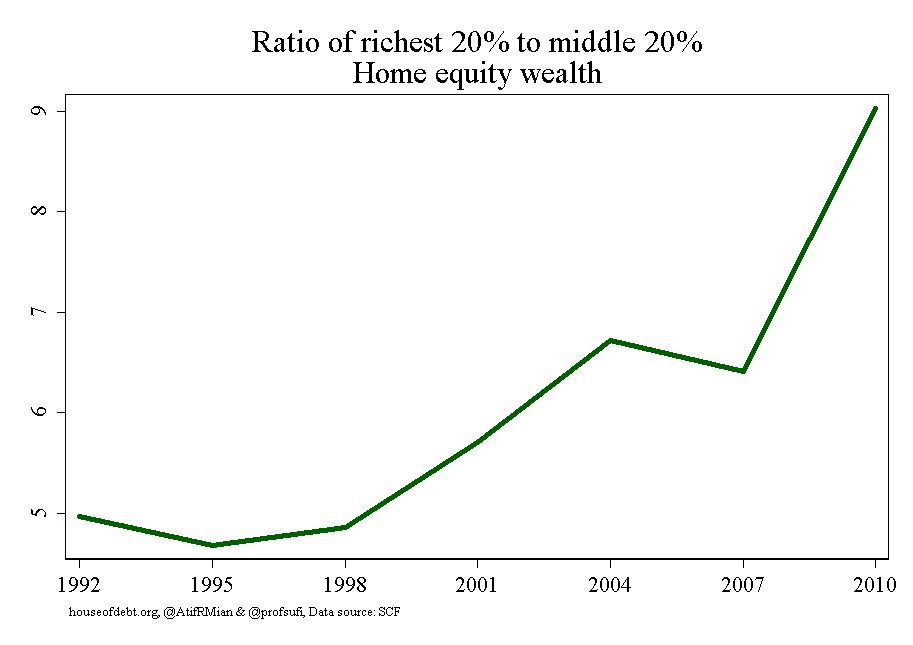 Ratio of richest 20% to middle 20% Home equity wealth