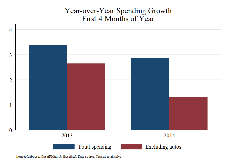 Year-over-year Spending Growth First 4 Months of Year