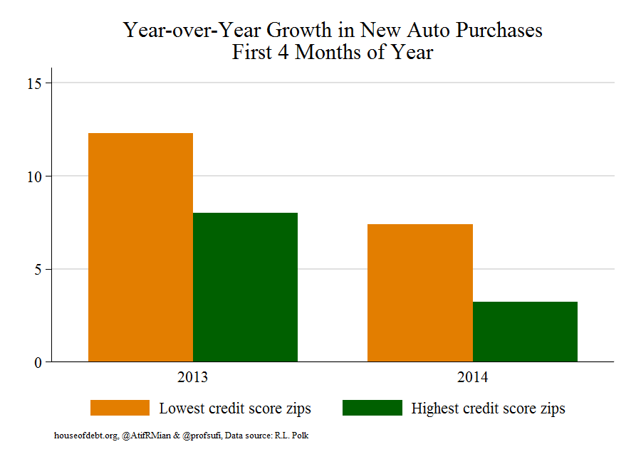 Year-over-year growth in New Auto Purchases First 4 Month of Year