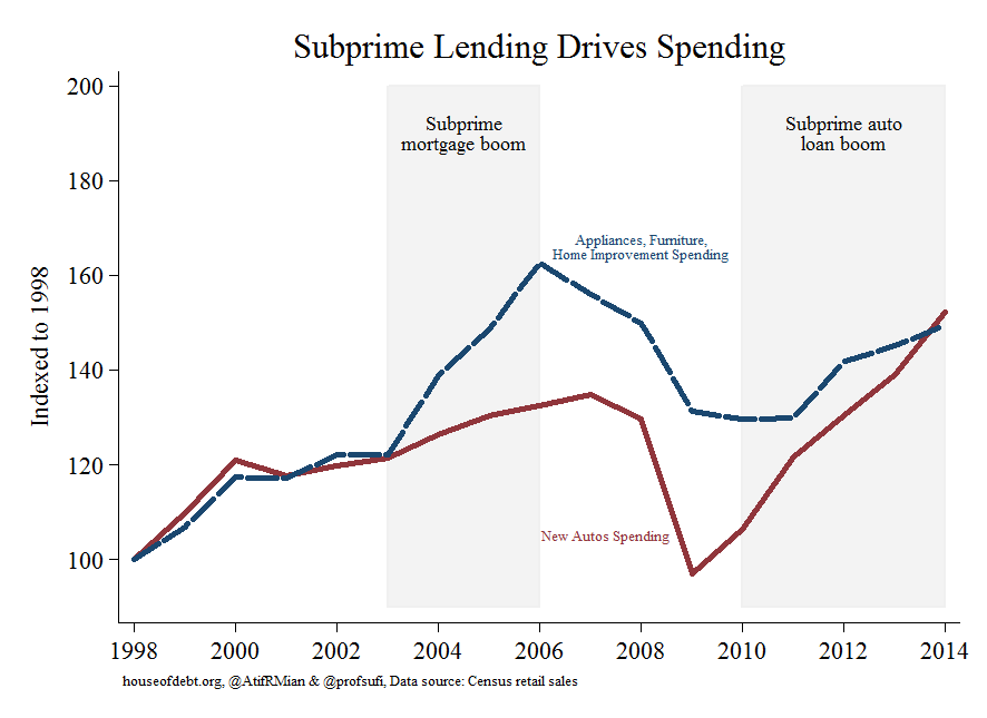 Subprime Lending Drives Spending