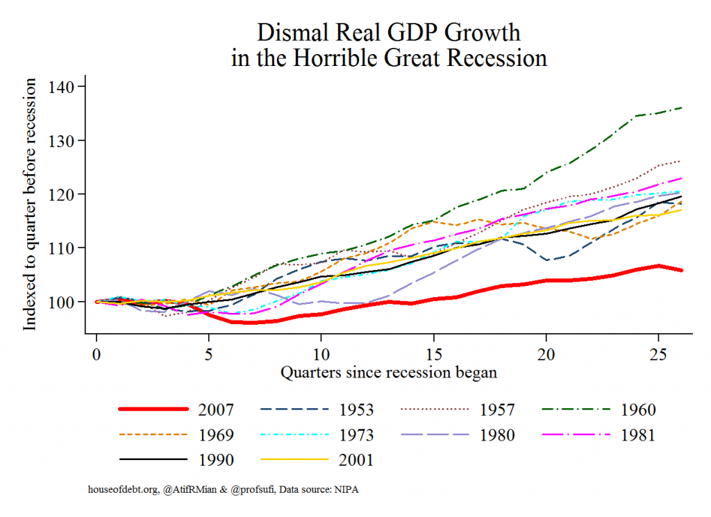 Dismal Real GDP Growth in the Horrible Great Recession