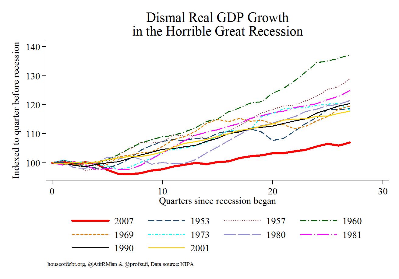GDP Update